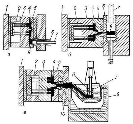 Схемы литья под давлением на машинах с камерами прессования: а - холодной горизонтальной; б - холодной вертикальной...