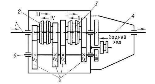 Рис. 2. Схема автомобильной четырёхступенной (I—IV) коробки передач: 1 - первичный вал; 2, 3 - муфты с...