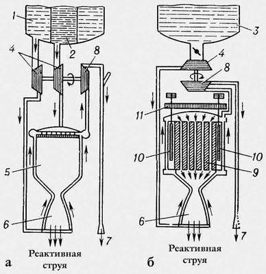 Схемы ракетных двигателей: а - химического; б - ядерного; 1 - бак с жидким окислителем; 2 - бак с жидким горючим; 3...