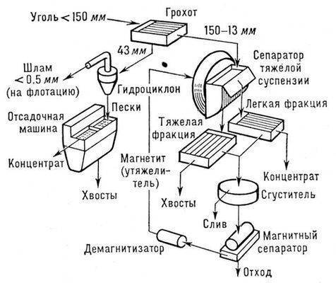 Технологические схемы обогащения для коксующихся углей.