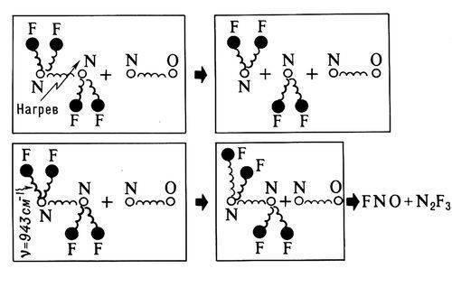 Схема реакции тетрафторгидразина (N2F4) и окиси азота (NO) при нагревании (вверху) и при резонансном возбуждении...