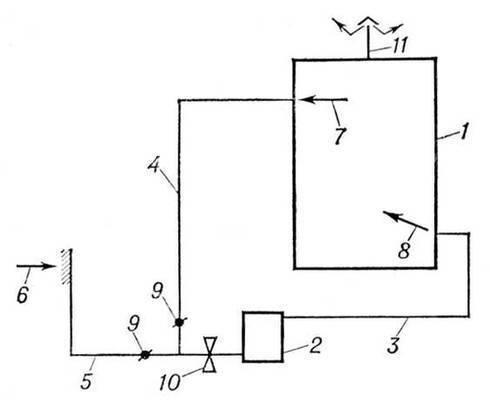 И. Ф. Ливчак.  Рис. 1. Схема воздушного отопления, совмещенного с вентиляцией: 1 - отапливаемое помещение; 2...