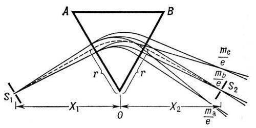 Упрощенная структурная схема анализаторов спектра СК4 - 72 и СК4 - 72 / 2 ... Структурная схема современного...