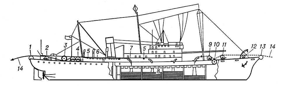 """Схема английского кабельного судна  """"Монарх """": 1 - кормовой роульс; 2 - динамометр; 3 - барабан кабельной машины для..."""