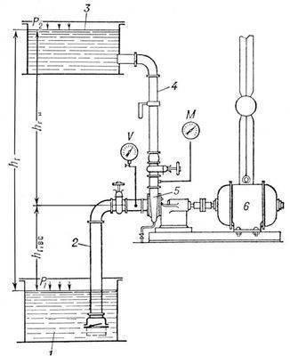 Насосная установка с положительной высотой всасывания и одним насосным агрегатом: 1 и 3 приёмный и напорный...