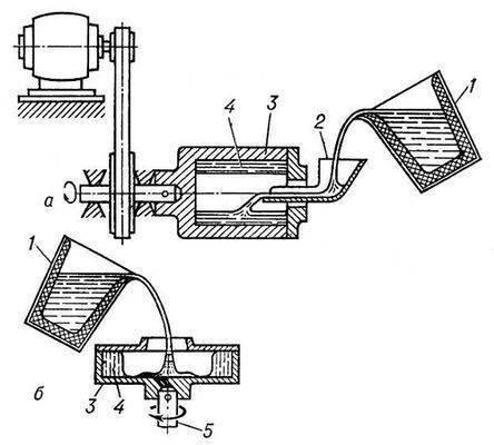 Получение отливок (схема)