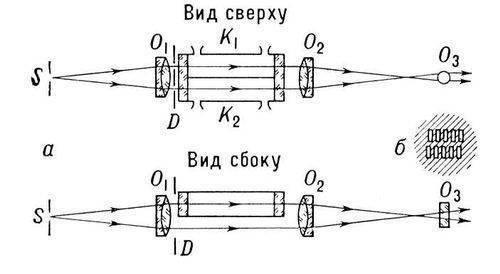 Рис. 5. а - схема интерферометра Рэлея; б - вид интерференционной картины.  Лит.:Ландсберг Г. С., Оптика, 4 изд., M...