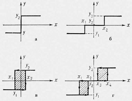 Релейные характеристики двухпозиционных (а, в) и трехпозиционных (б, г)...