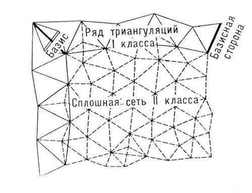 Рис. 2. Схема триангуляции.