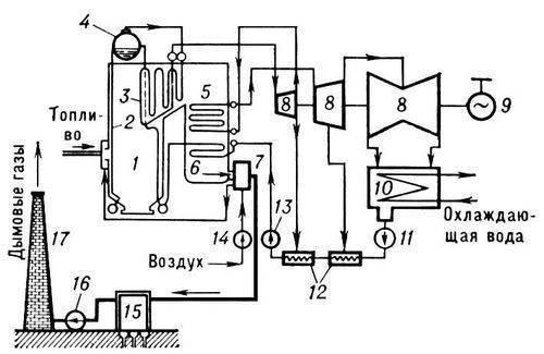 Упрощённая принципиальная схема конденсационной паротурбинной электростанции.