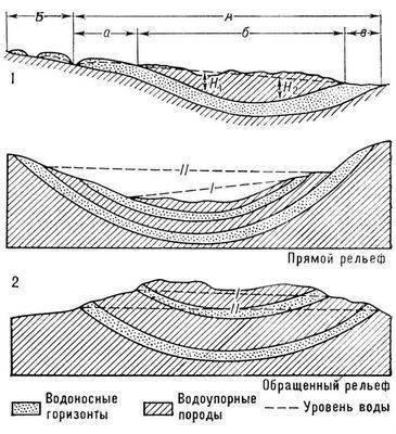 Рис. 1. Схема строения артезианского бассейна: А - пределы распространения артезианских вод: а - область питания, б...
