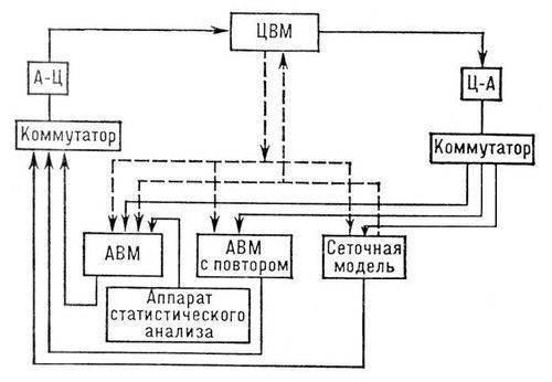 Структурная схема универсальной гибридной вычислительной системы: сплошной линией обозначены информационные...