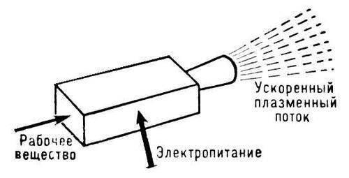 ...(См. Плазма) со скоростями 10—103 км/сек и более, что соответствует кинетической энергии ионов от Плазменные...