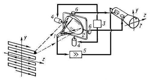 Теплопеленгация определение направления на объекты по их собственному тепловому излучению (См. Тепловое излучение)...