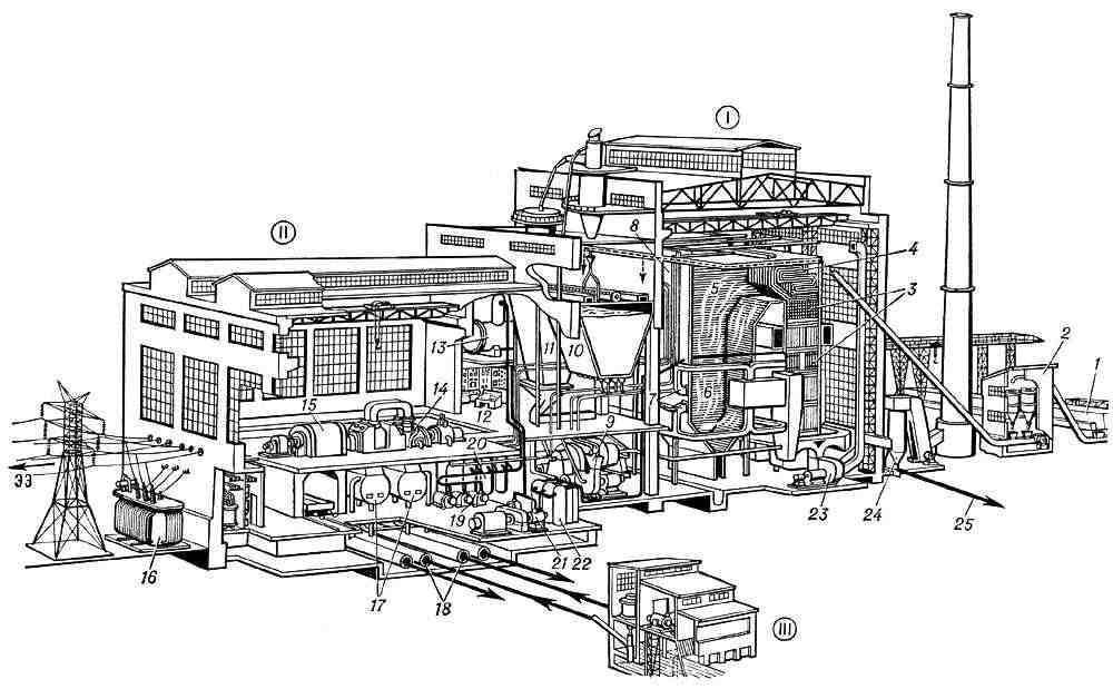 Рис. 2. Пространственный вид (разрез) главного корпуса электростанции и связанных с ним устройств: I...