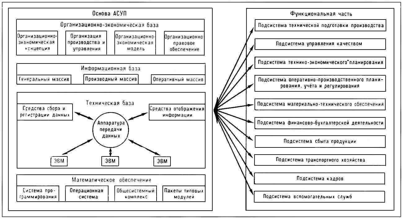 структурная схема управления предприятием - Только схемы.