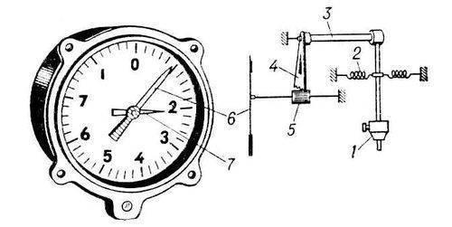 АКСЕЛЕР`ОМЕТР (от лат. accelero - ускоряю и. Общий вид и схема авиационного механич. акселерометра: 1...