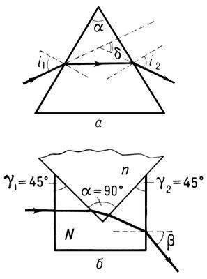 Рис. 1. Определение показателя преломления (ПП) n по отклонению луча в...