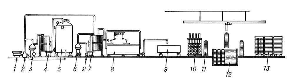 ...4 - охладитель; 5 - танк; 6 - сепаратор; 7 - пастеризационная установка; 8 - сыродельная ванна; 9 - формовочное...