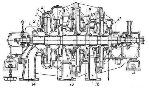 Центробежный компрессор в основном состоит из корпуса и ротора, имеющего вал 1 с симметрично расположенными рабочими...