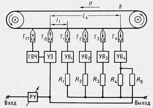 Магнитный ревербератор схема иллюстрация.