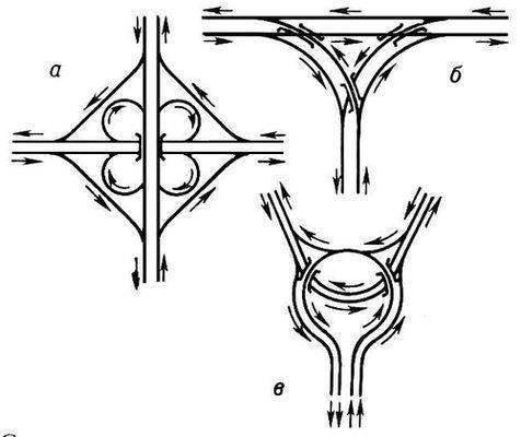 Схемы транспортных развязок: а -- пересечение по типу клеверного листа; б - Т-образный тип примыкания; в - кольцевой...