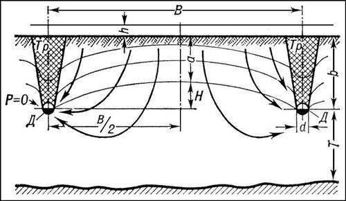 Рис. 1. Работа горизонтального дренажа по отводу избыточных вод весной.  Дренаж сельскохозяйственных земель.