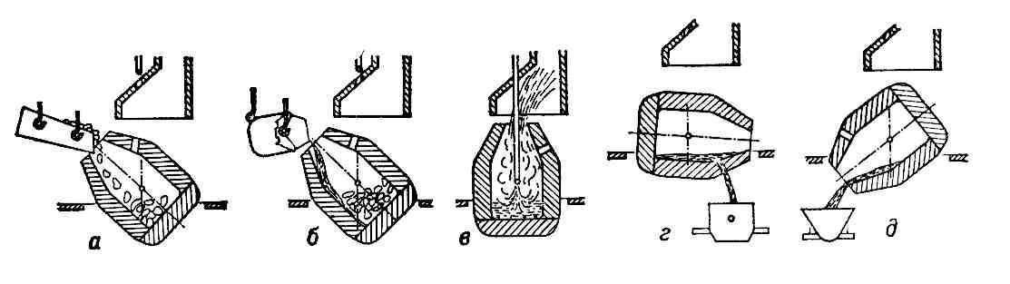 Схема получения стали в кислородном конвертере: а - загрузка металлолома; б - заливка чугуна; в - продувка; г...