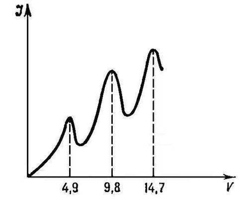 Рис. 2. Зависимость силы тока от величины ускоряющего потенциала I(V) в опыте Франка - Герца.