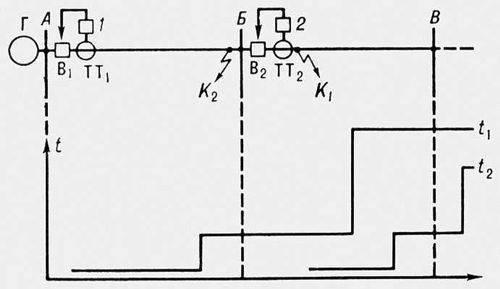 Релейная защита электрических систем, совокупность устройств (или отдельное устройство), содержащая Реле и способная...