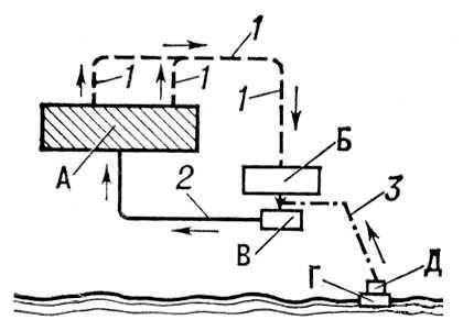 схемы водоснабжения