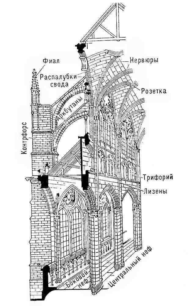 Схема конструкции готического храма.  ГОТИКА (от итал. gotico, букв.- готский, от назв. герм. племени готов)...