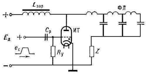 Принципиальная схема линейного модулятора на импульсном тиратроне: ИТ - импульсный тиратрон; ФЛ - формирующая линия...