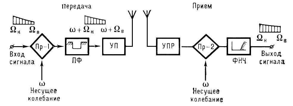 Однополо'сная связь, однополосная передача, проводная или радиосвязь с использованием однополосной модуляции.