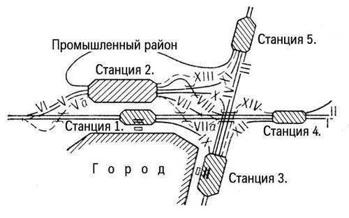 узел. пункт на пересечении нескольких ж.-д. линий, представляющий собой сложный комплекс разнообразных технических...