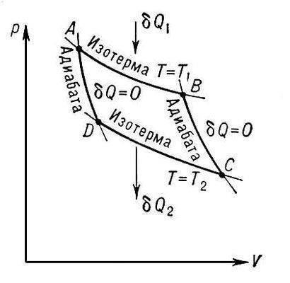 Рис. 1. Цикл Карно на диаграмме р - V (давление - объём). ?Q1 - количество теплоты, получаемой рабочим телом от...