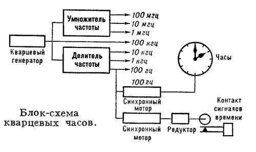 4 - мост Блок-схема кварцевых