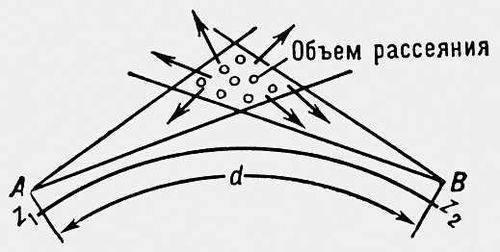 А, В - станции тропосферной связи; d - расстояние между станциями по поверхности земли.  УКВ.  Ультракороткие волны.
