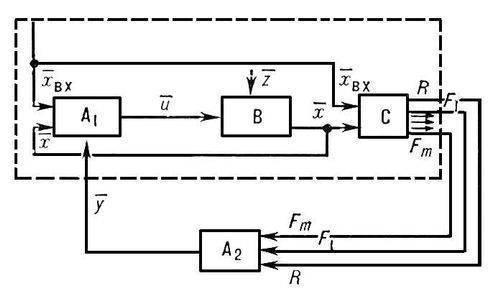...схема автоматической обучающейся системы управления: A1, A2 - устройство управления; В - управляемый объект...
