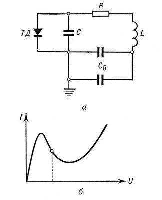 Генерирование электрических колебаний.