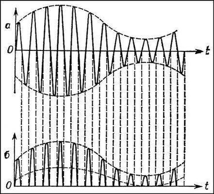 Электротехника векторная диаграмма