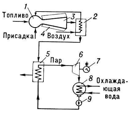 Рис. 3. Схема энергетической установки с МГД-генератором, работающей по открытому циклу: 1 - камера сгорания; 2...