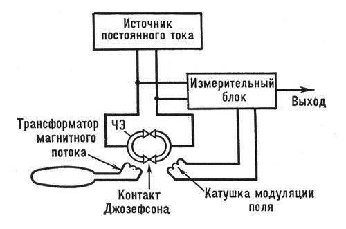 Чувствительность С. м. достигает 10-9 гс (10-13 тл), а при измерениях градиента магнитного поля Сверхпроводящие.