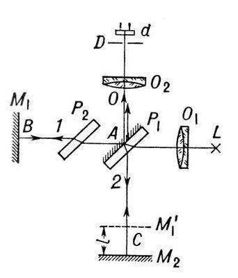 Рис. 1. Схема интерферометра Майкельсона (P2 - пластинка, компенсирующая дополнительную разность хода, появляющуюся...