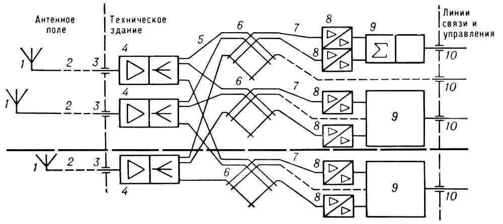 ...3 - антенный ввод; 4 - широкополосный антенный усилитель (с встроенным, реже автономным разветвителем); 5...