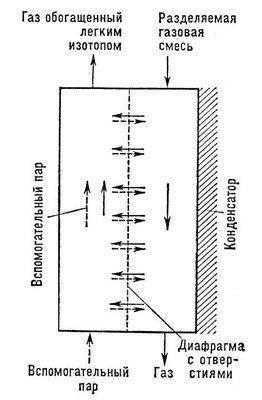 методом противоточной масс - диффузии.  Рисунок 3 - Схема устройства для разделения изотопов.