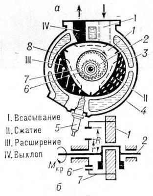 Ротор–поршень установлен свободно на эксцентрике вала и соединён...  Рис.23 Схема двигателя.