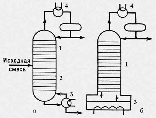 Рис. 3. Схемы потоков. ректификационных колонн.