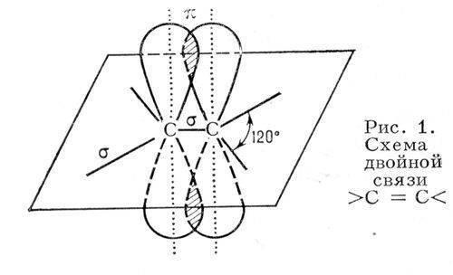 Рис. 1. Схема двойной связи С = С Двойная связь.