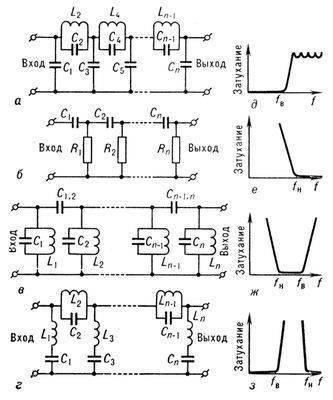 Рис. 1. Принципиальные схемы некоторых электрических фильтров на катушках индуктивности, конденсаторах и резисторах...